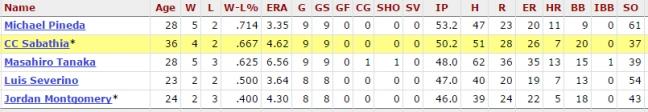 Yankees starter stats 52417